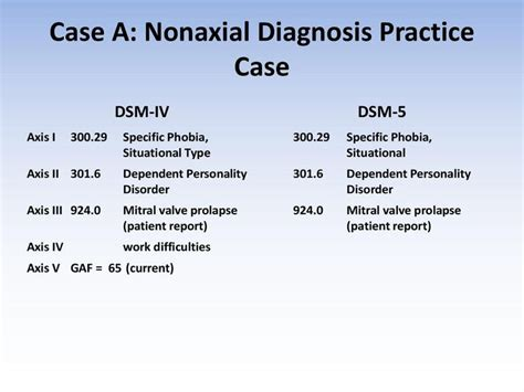 How to write a dsm diagnosis — earlier-intersections ga